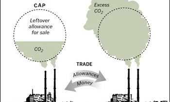 Un emission trading system